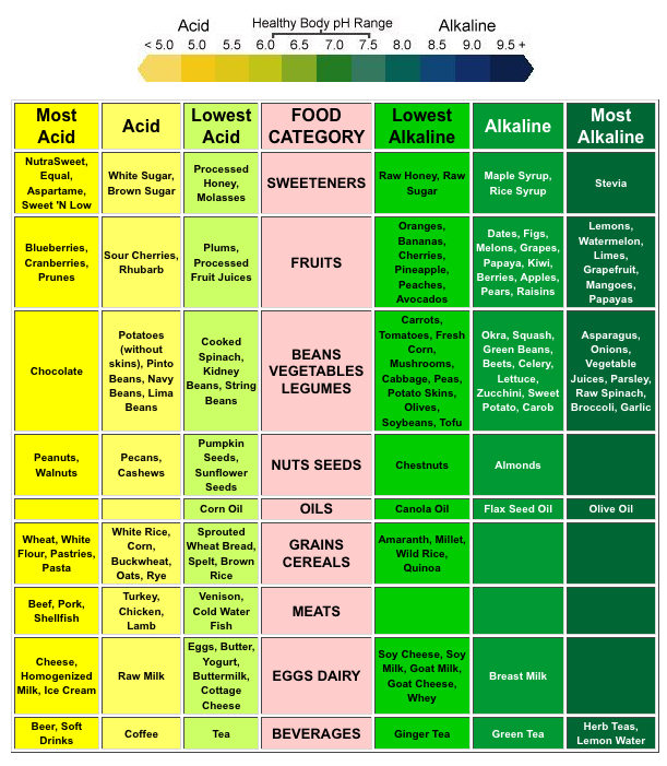 Alkaline Foods To Eat For Better Ph Pdf